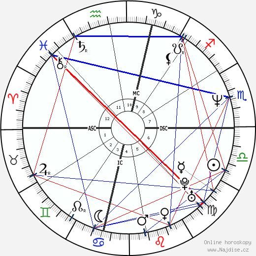 Janeane Garofalo wikipedie wiki 2020, 2021 horoskop