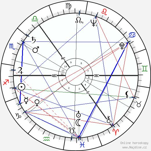 Janet Brown wikipedie wiki 2018, 2019 horoskop