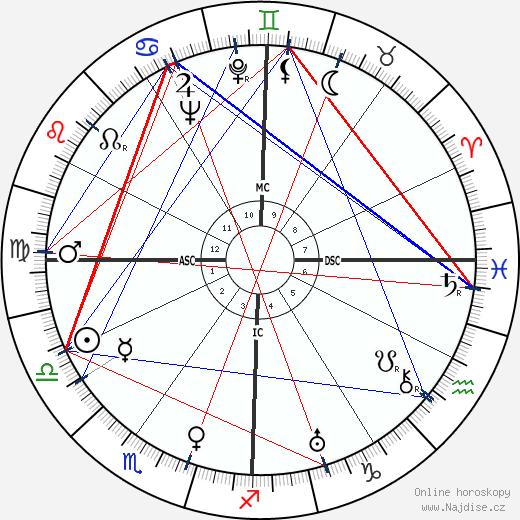 Janet Gaynor wikipedie wiki 2018, 2019 horoskop