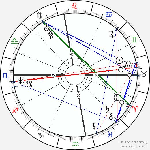 Janet Jackson wikipedie wiki 2019, 2020 horoskop