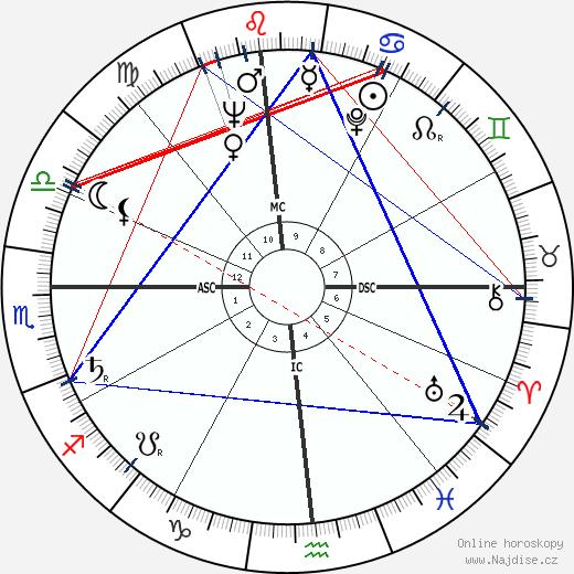 Janet Leigh wikipedie wiki 2019, 2020 horoskop