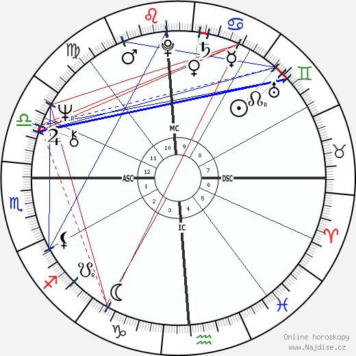 Janet Lennon wikipedie wiki 2019, 2020 horoskop