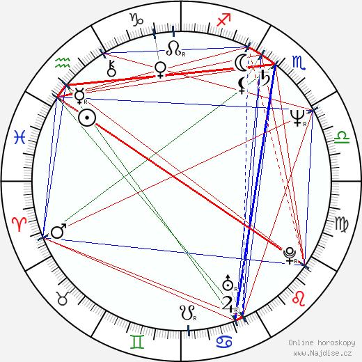 Janice Dickinson wikipedie wiki 2017, 2018 horoskop