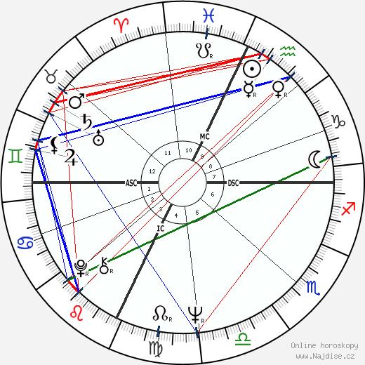 Janice LaCava wikipedie wiki 2019, 2020 horoskop
