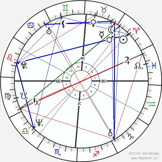 Janis Ian wikipedie wiki 2018, 2019 horoskop