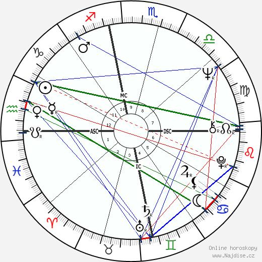 Janis Joplin wikipedie wiki 2020, 2021 horoskop