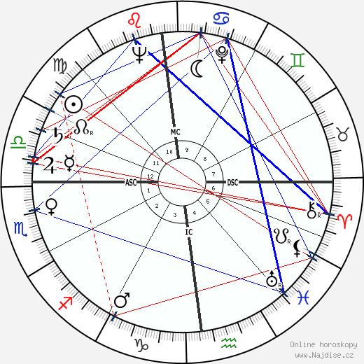 Janis Paige wikipedie wiki 2019, 2020 horoskop