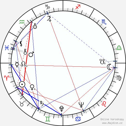János Kerekes wikipedie wiki 2018, 2019 horoskop