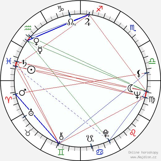 Janusz Zakrzeński wikipedie wiki 2018, 2019 horoskop