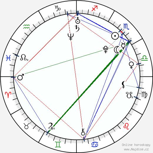 Jared Kusnitz wikipedie wiki 2019, 2020 horoskop