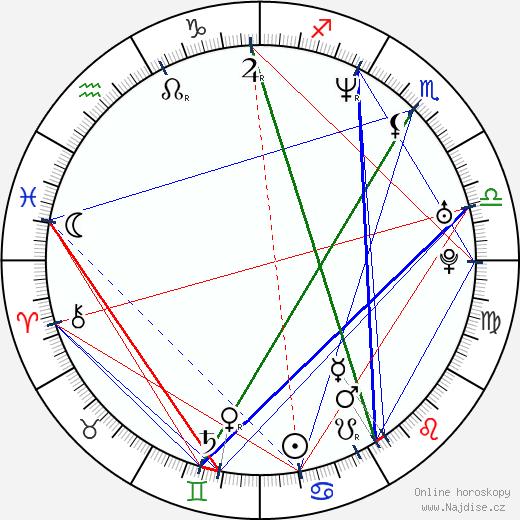 Jared Lipof wikipedie wiki 2018, 2019 horoskop