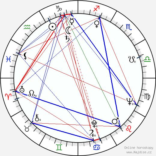Jarka Calábková wikipedie wiki 2018, 2019 horoskop