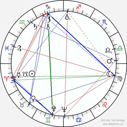 Jarka Pižla wikipedie wiki 2019, 2020 horoskop