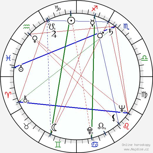Jarl Fahler wikipedie wiki 2017, 2018 horoskop