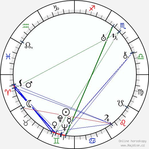 Jarmil Škrdlant wikipedie wiki 2020, 2021 horoskop