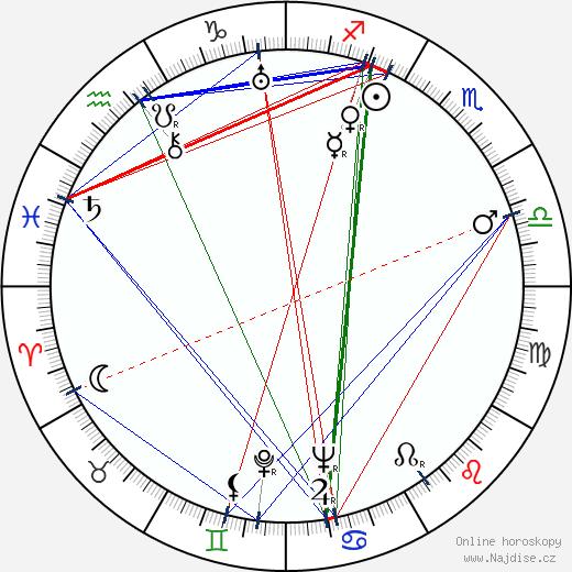 Jarmila Bechyňová wikipedie wiki 2020, 2021 horoskop