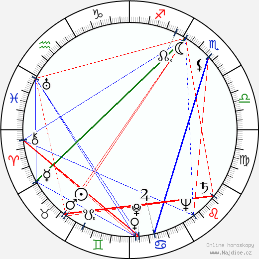 Jarmila Beránková wikipedie wiki 2020, 2021 horoskop