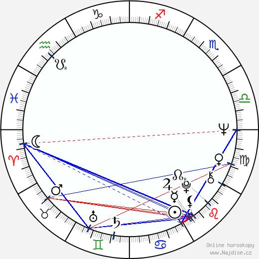 Jarmila Gerlová wikipedie wiki 2018, 2019 horoskop