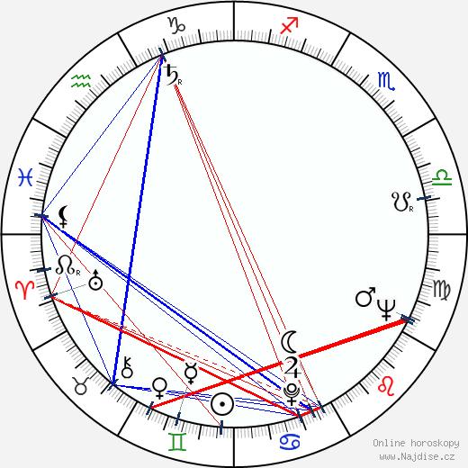 Jarmila Horská wikipedie wiki 2019, 2020 horoskop