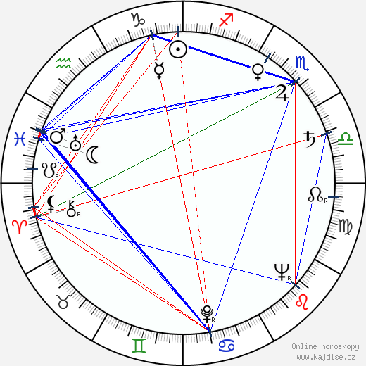 Jarmila Krulišová wikipedie wiki 2020, 2021 horoskop