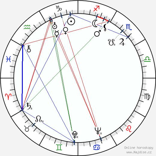 Jarmila Kšírová wikipedie wiki 2020, 2021 horoskop
