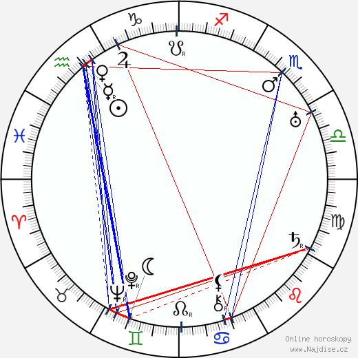 Jarmila Kurandová wikipedie wiki 2020, 2021 horoskop