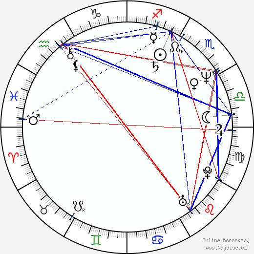 Jarmila Moosová wikipedie wiki 2017, 2018 horoskop