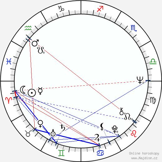 Jarmila Orlová wikipedie wiki 2020, 2021 horoskop