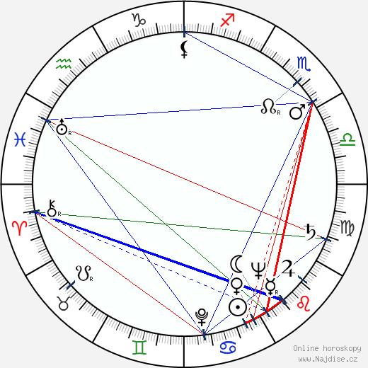 Jarmila Smejkalová wikipedie wiki 2020, 2021 horoskop