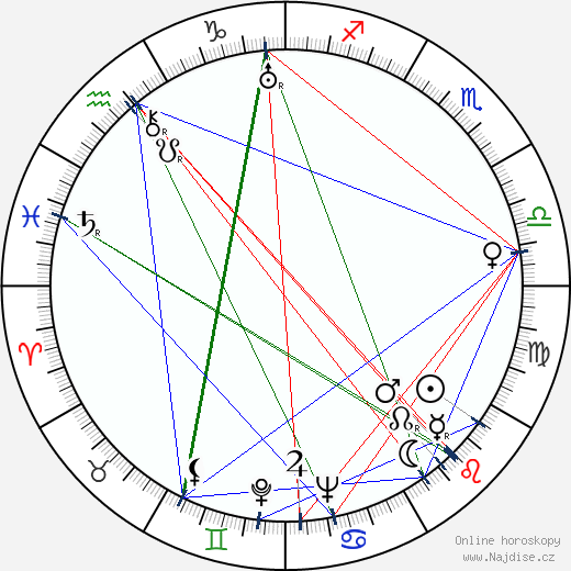 Jarmila Švabíková wikipedie wiki 2020, 2021 horoskop