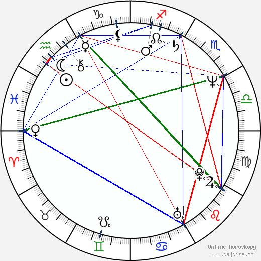 Jarmila Švehlová wikipedie wiki 2017, 2018 horoskop