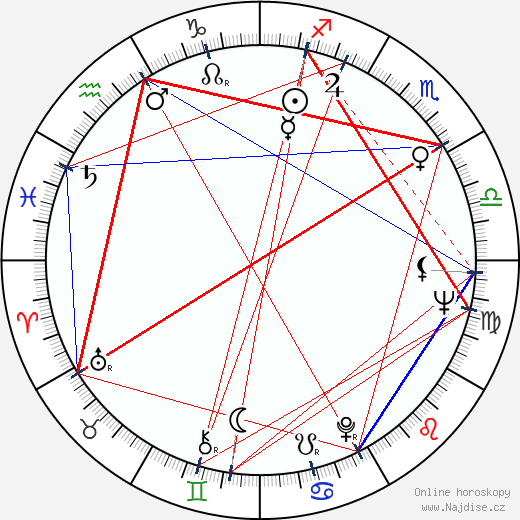 Jaromil Jireš wikipedie wiki 2018, 2019 horoskop
