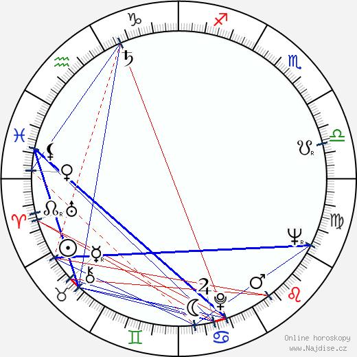 Jaromír Borek wikipedie wiki 2018, 2019 horoskop