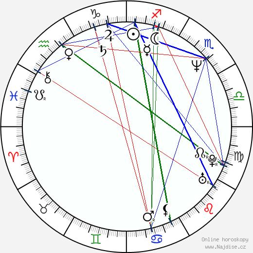 Jaromír Dulava wikipedie wiki 2020, 2021 horoskop