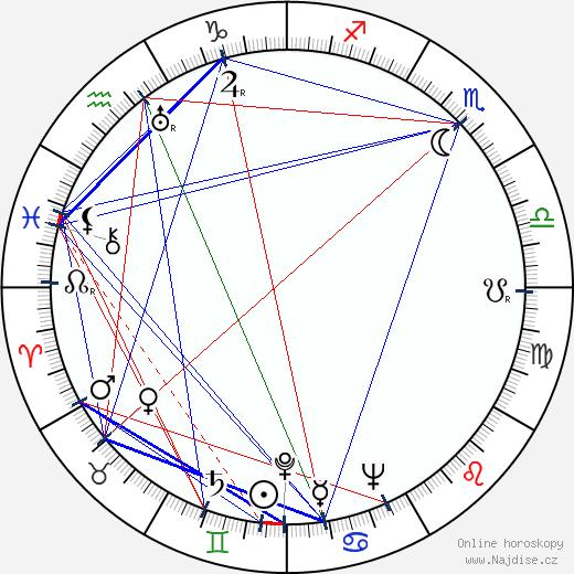 Jaromír Holpuch wikipedie wiki 2020, 2021 horoskop