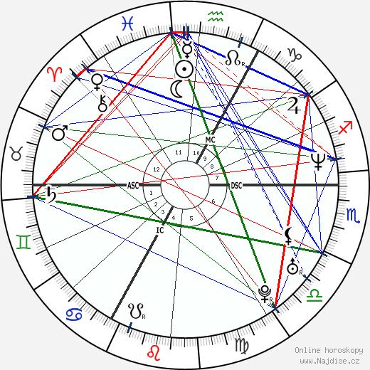 Jaromír Jágr wikipedie wiki 2019, 2020 horoskop