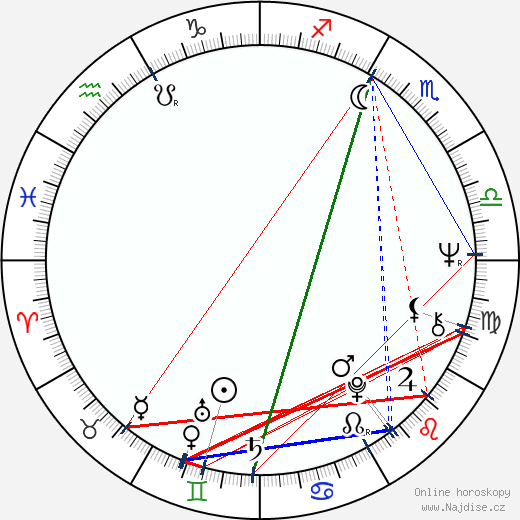 Jaromír Klempíř wikipedie wiki 2018, 2019 horoskop