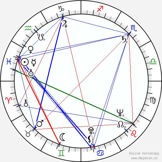 Jaromír Kučera wikipedie wiki 2019, 2020 horoskop