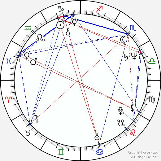 Jaromír Meduna wikipedie wiki 2019, 2020 horoskop