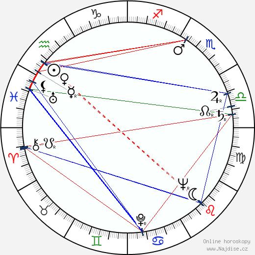 Jaromír Pleskot wikipedie wiki 2018, 2019 horoskop