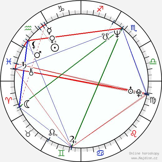 Jaromír Polišenský wikipedie wiki 2019, 2020 horoskop