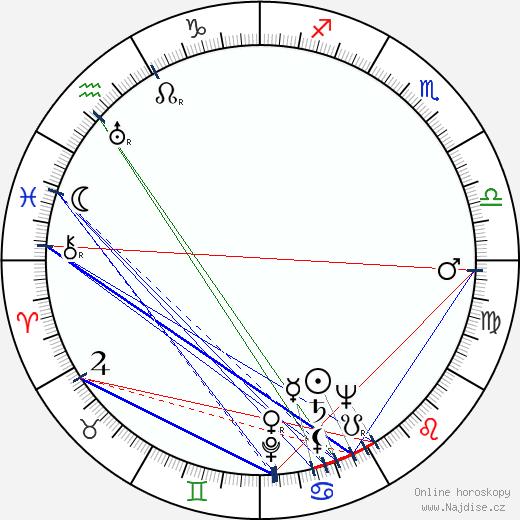 Jaromír Spal wikipedie wiki 2020, 2021 horoskop