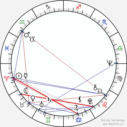 Jaromír Štětina wikipedie wiki 2019, 2020 horoskop
