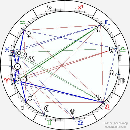 Jaromír Vomáčka wikipedie wiki 2020, 2021 horoskop