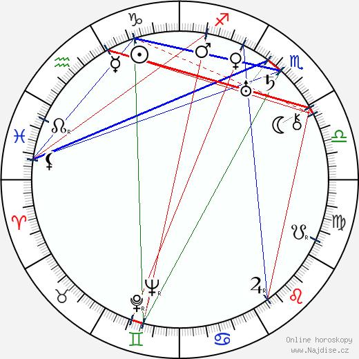 Jaromír Weinberger wikipedie wiki 2019, 2020 horoskop