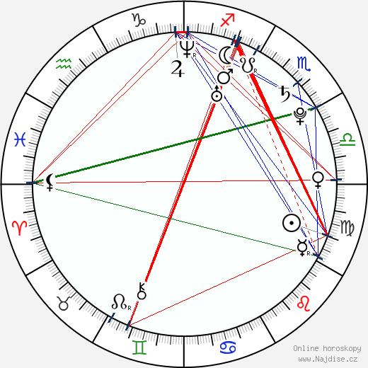 Jaroslav Bába wikipedie wiki 2017, 2018 horoskop