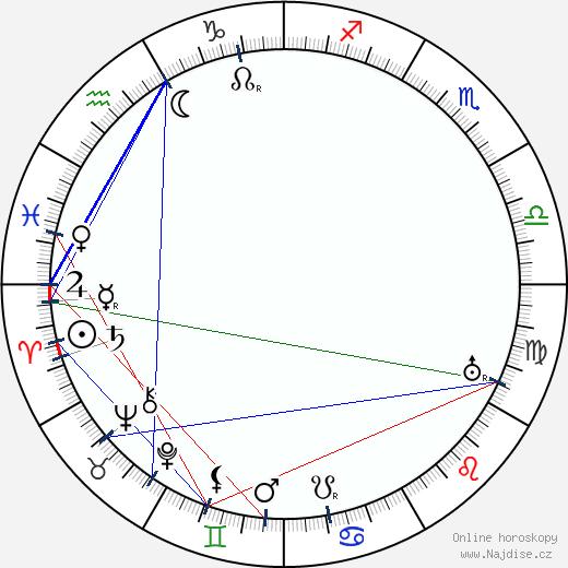 Jaroslav Bráška wikipedie wiki 2020, 2021 horoskop