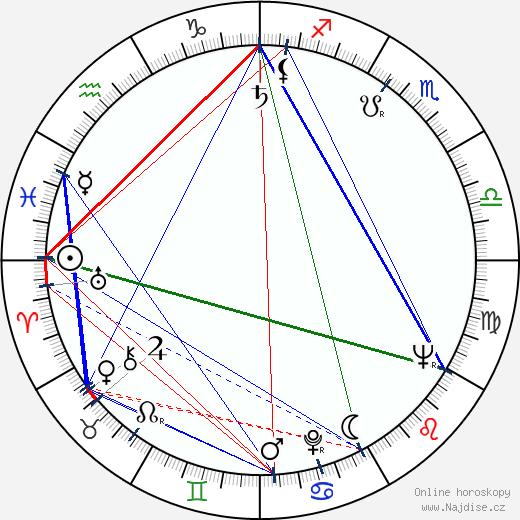 Jaroslav Choc wikipedie wiki 2020, 2021 horoskop