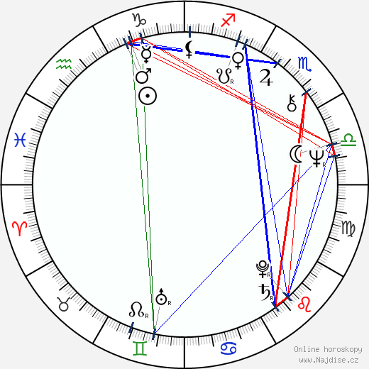 Jaroslav Drbohlav wikipedie wiki 2019, 2020 horoskop