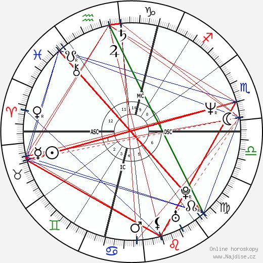 Jaroslav Dušek wikipedie wiki 2017, 2018 horoskop